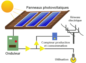 shema-installation-solaire-en-autoconsommation-2
