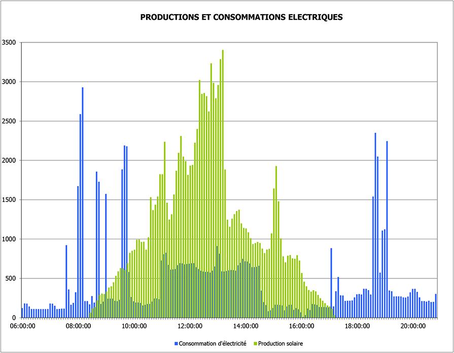 Graphique autoconsommation et productions éléectriques