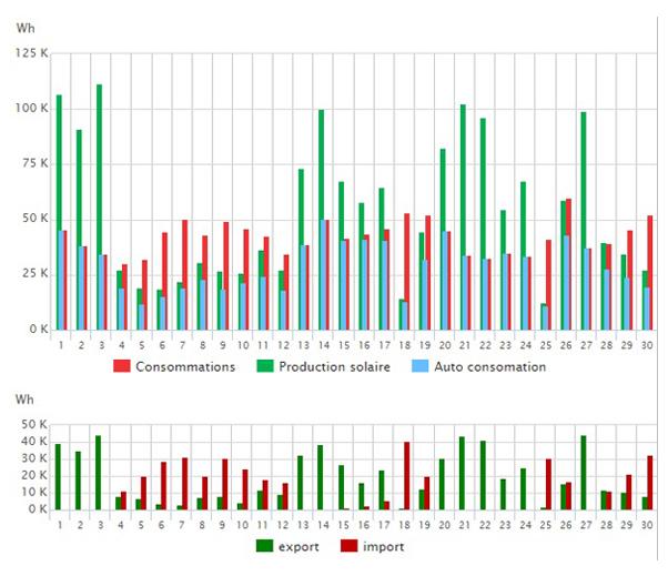 Répartition journalière production solaire et autoconsommation Savoie Haute-Savoie